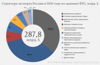 Россия-Экспорт
