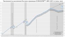 Численность-населения-России-в-границах-РСФСР-РФ-1897-2017-гг-3